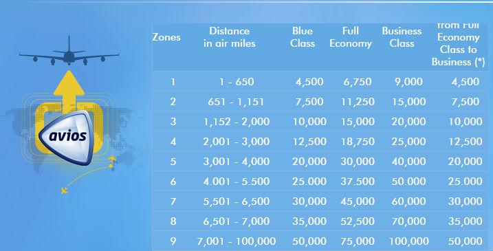 Tabela Avios Resgate