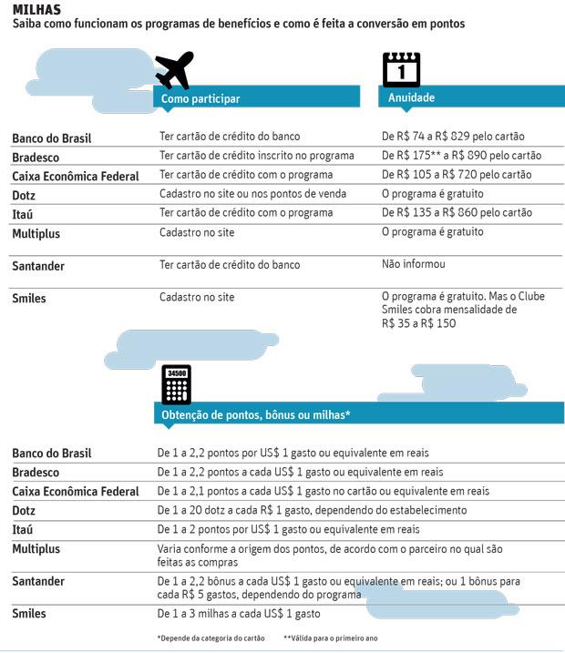20150709-tabela-milhas-bancos